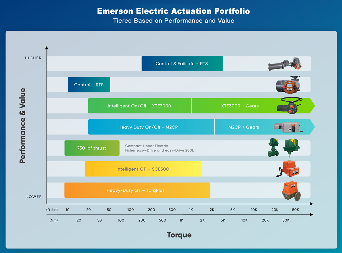 Selecting Your Electric Actuator