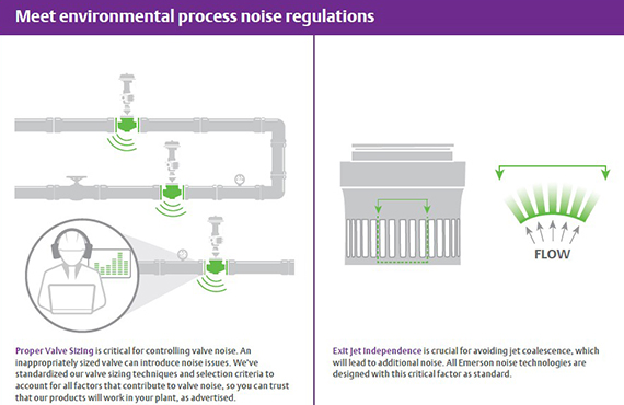 Noise-Attenuation Technologies